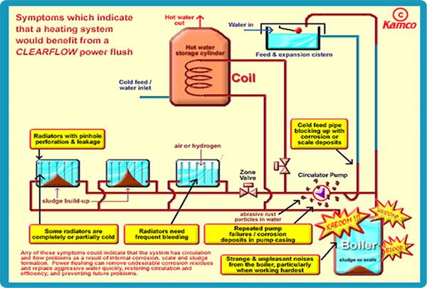 Power flushing Torbay